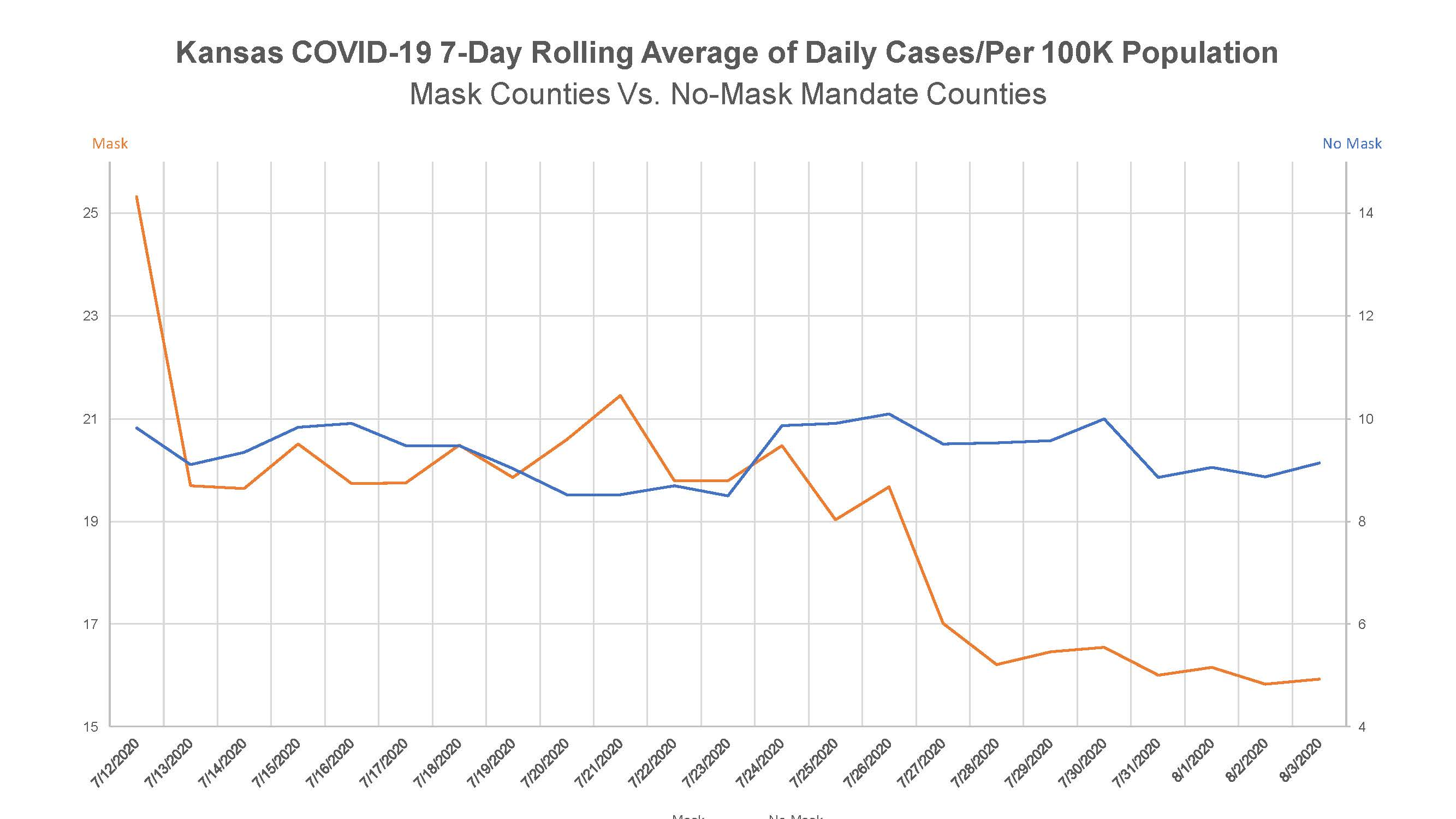 Kansas COVID-19 7-Day Rolling Average of Daily Cases Per 100K Population (002)
